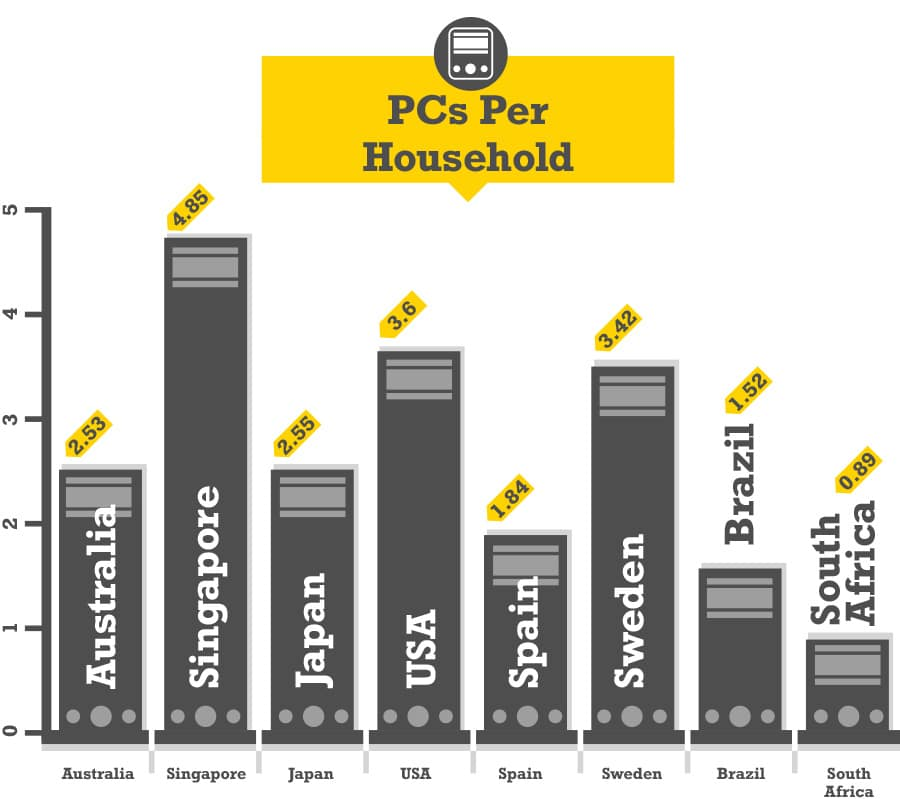 PCs Per Household