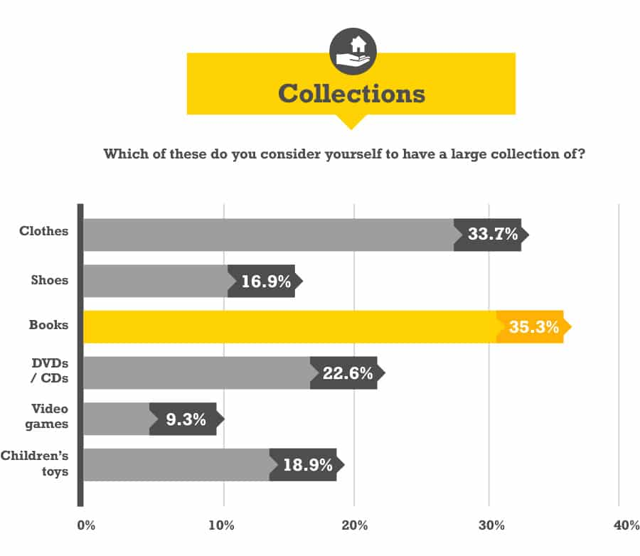 Collections Stats